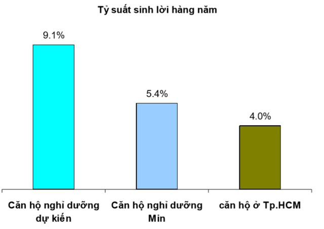 ti-suat-loi-nhuan-can-ho-khach-san
