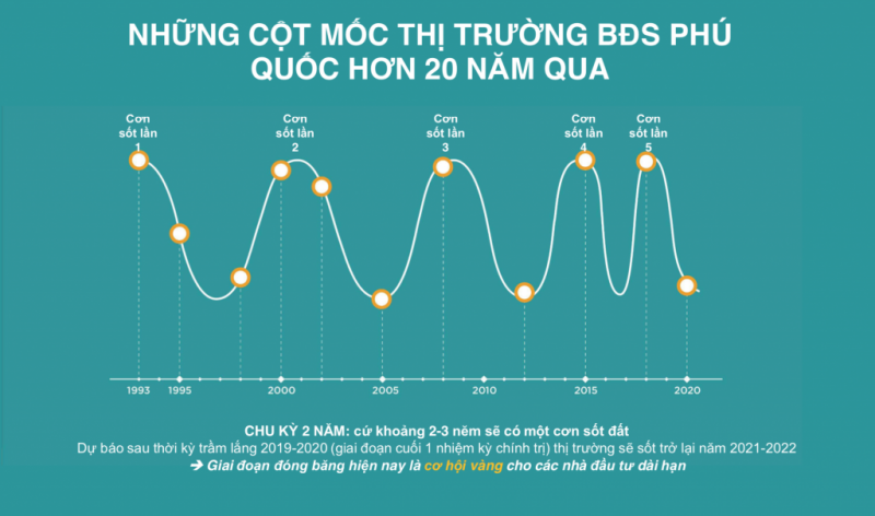 thi-truong-bds-phu-quoc