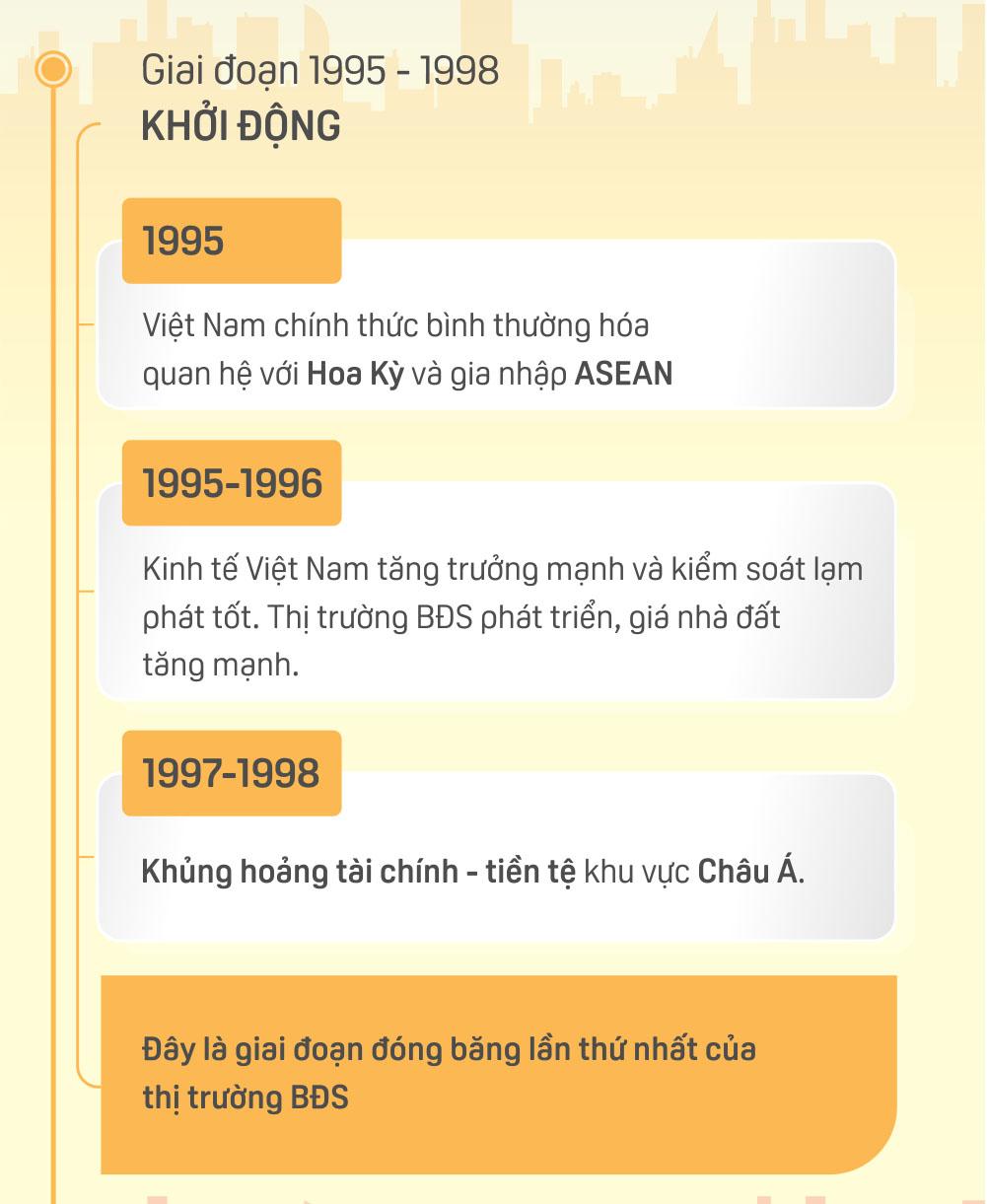 giai-doan-thi-truong-bat-dong-san-1995-1998