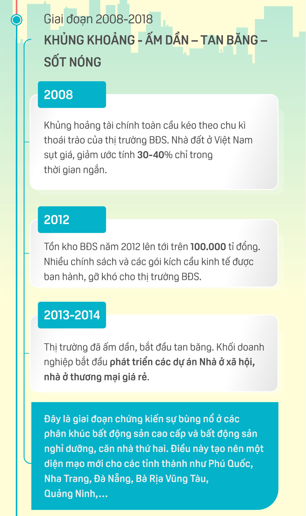 giai-doan-thi-truong-bat-dong-san-2008-2018