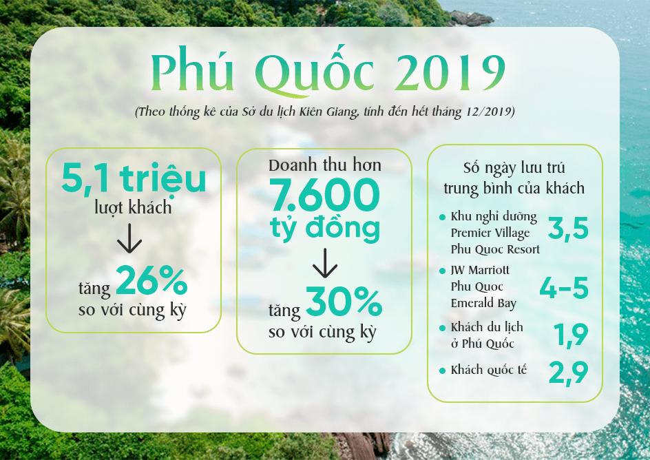 thong-ke-du-lich-phu-quoc-2019