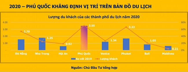 phu-quoc-khang-dinh-vi-the-tren-ban-do-du-lich
