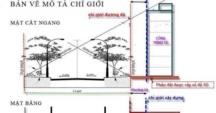 Tìm hiểu ý nghĩa của mật độ xây dựng