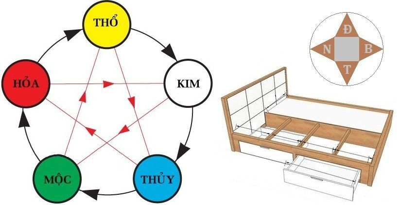 TƯ VẤN] Cách đặt hướng giường đúng phong thủy và các nguyên tắc cần lưu ý