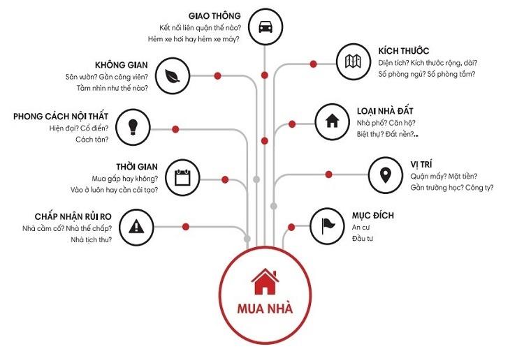 lời khuyên khi mua nhà